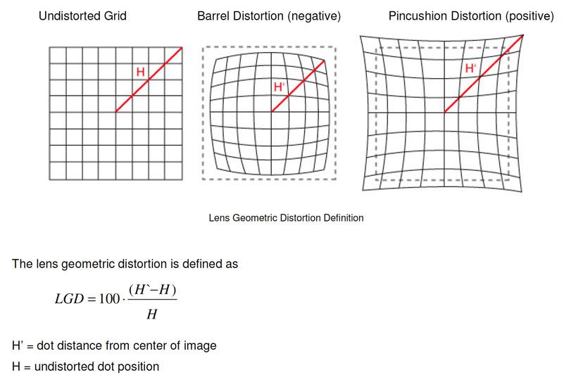 international standards about distortion