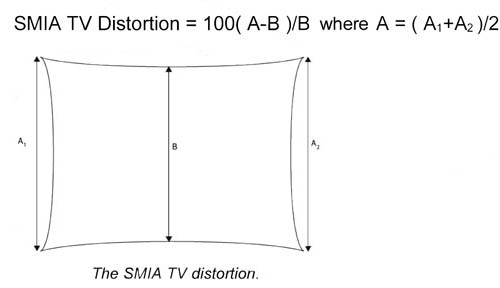 2 Traditional Definition Of (TV) Distortion (e.g. By European Broadcasting  Union)