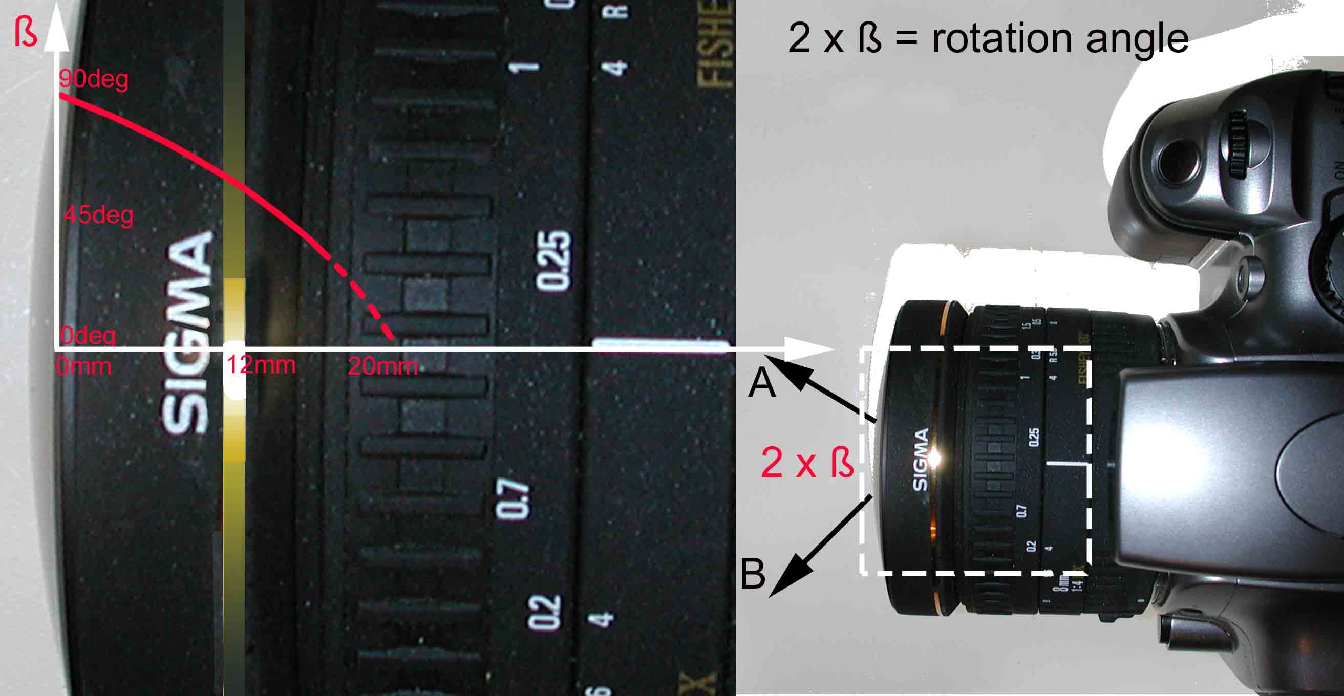 Comparison Nikkor Vs Sigma Short Eng 8mm F 35 Ex Dg Fisheye Circular 3 Measured Maximum Angle Of View And No Parallax Point Location